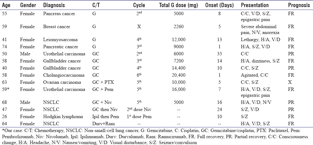 Table 1: Cases with posterior reversible encephalopathy syndrome complication during the treatment with gemcitbine, gemcitabine/cisplatin, gemcitabine + pacilitaxel, gemcitabine/cisplatin + pembrolizumab, gemcitabine/cisplatin + nivolumab, ipilimumab + pembrolizumab, and durvalumab + ramucirumab regimens